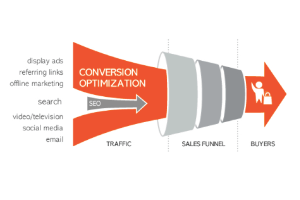 Increase Profits with Conversion Analytics