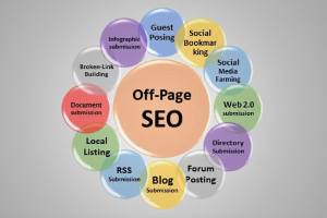 Off-Page Optimization Strategies